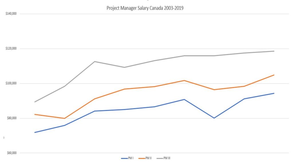 Project Manager Salary Trend - Canada (2003-2019)