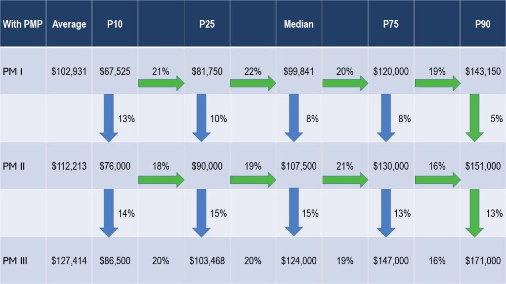Table 2: Project Manager Salary - Average US compensation by Percentile in US Dollars.