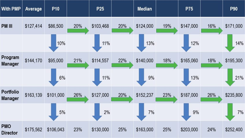 Table 3: Project Manager to PMO Director - Average US compensation by Percentile in US Dollars.