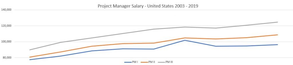 Project Manager Salary United States: 2003-2019