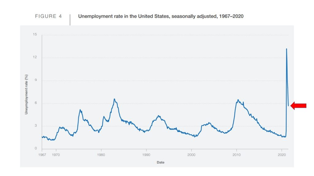 Unemployment rate in the US, seasonally adjusted, 1967-2020