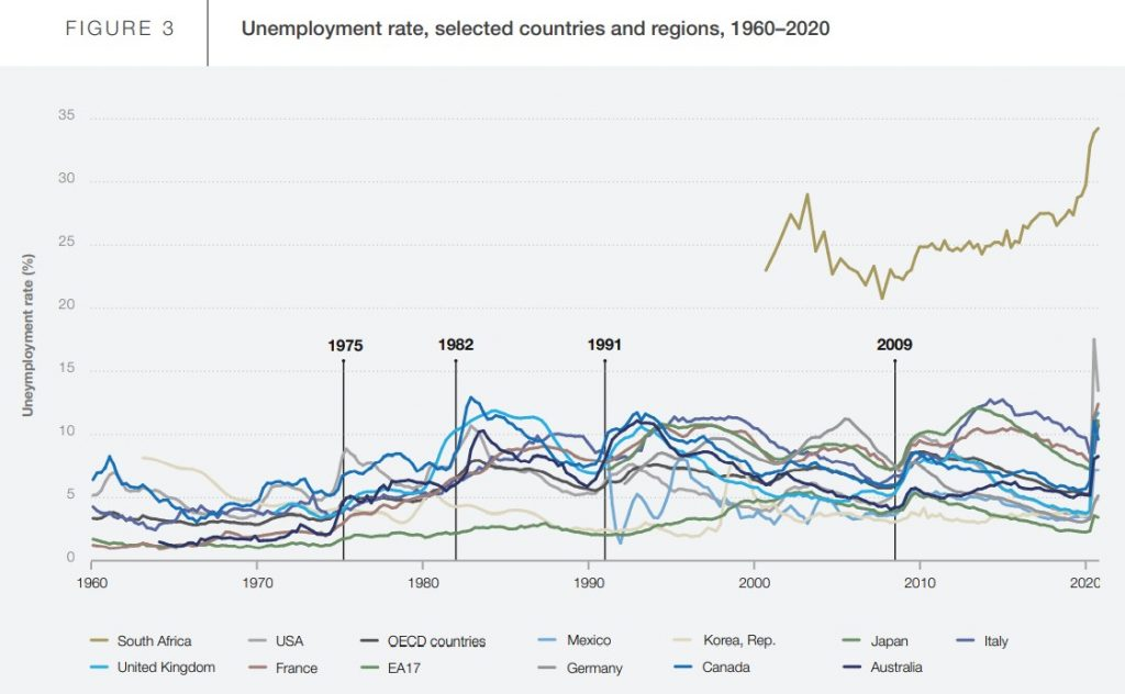 Unemployment rate, selected countries and regions, 1960 -2020