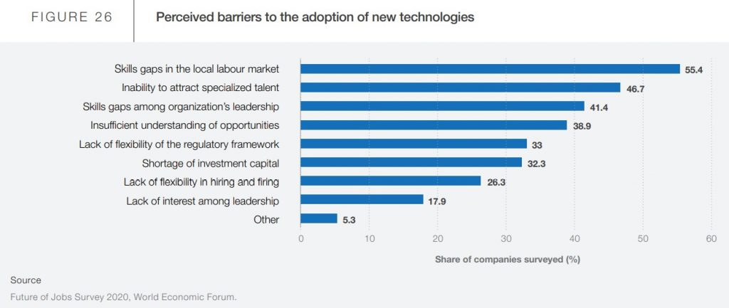 Perceived barriers to the adoption of new technologies