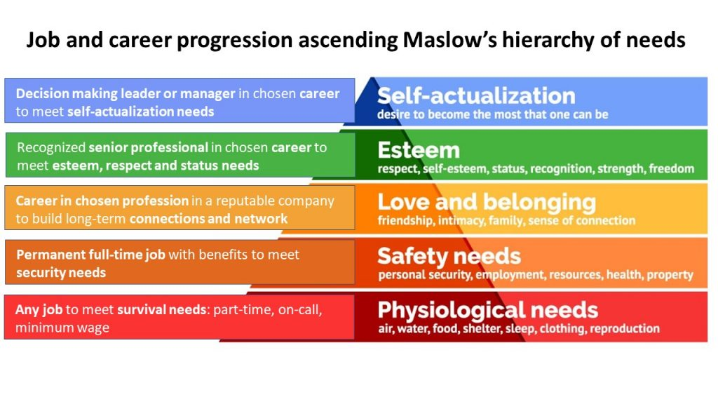 Career planning: job and career progressing with Maslow's hierarchy of needs