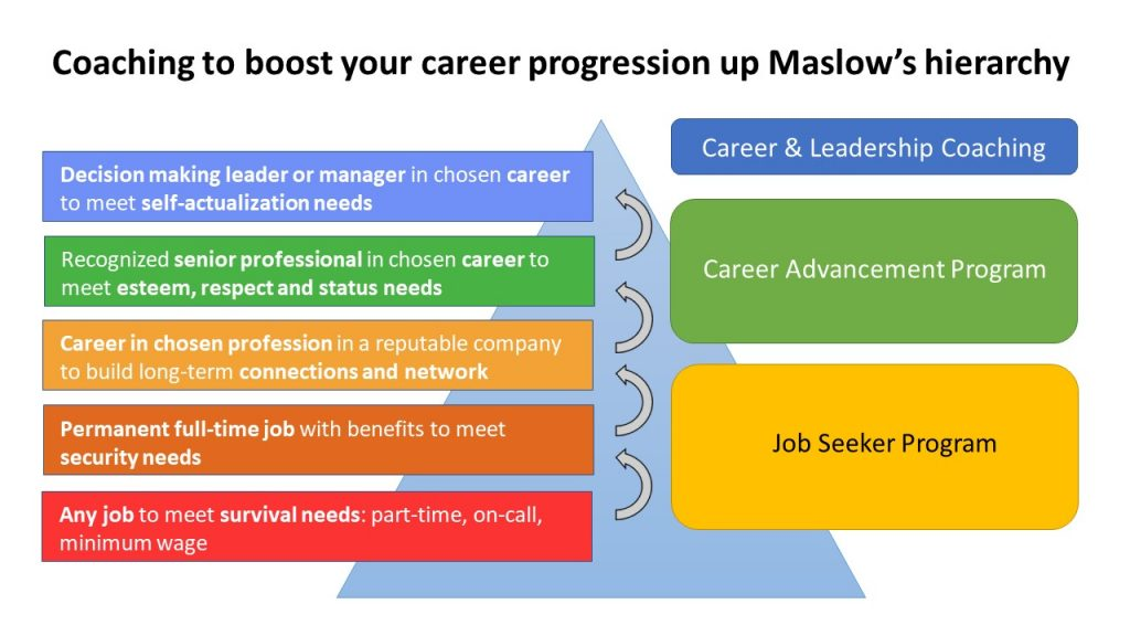 Coaching to aid your career planning as you progress up Maslow's hierarchy of needs