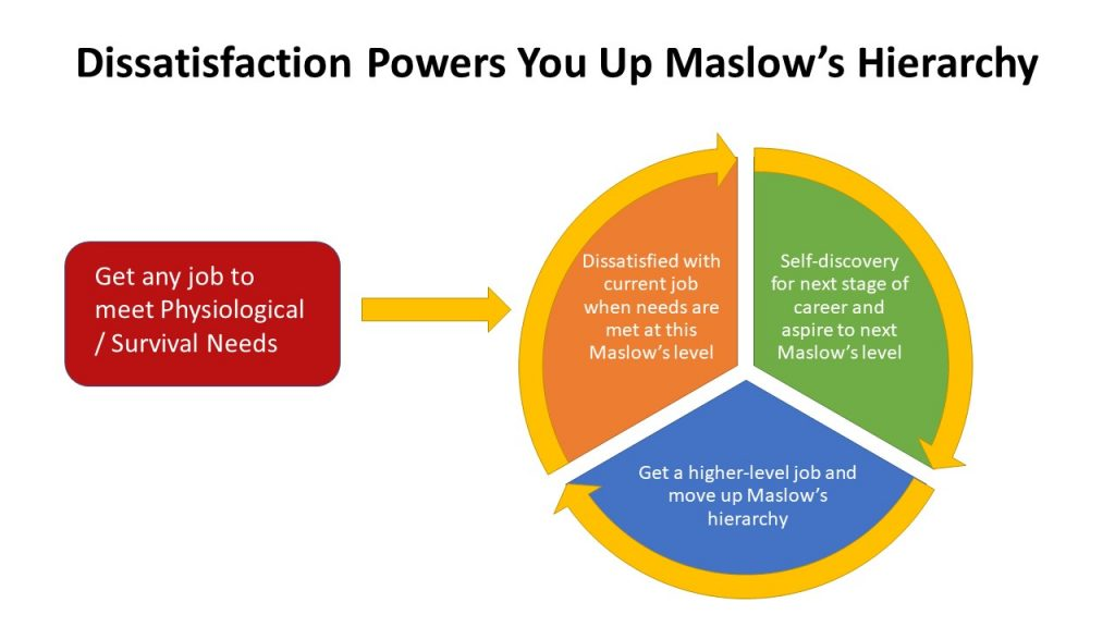 Dissatisfaction powers you up Maslow's hierarchy of needs